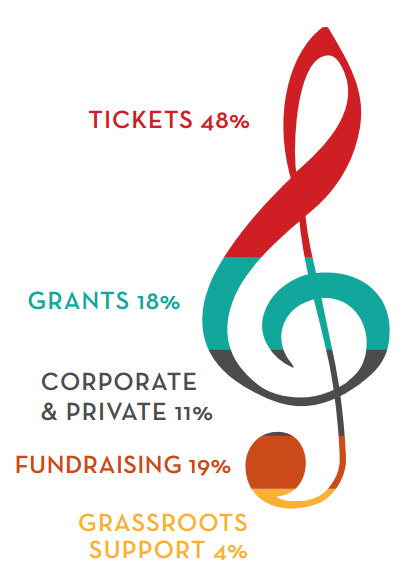 Daytona Beach Symphony Society Sources of Funding